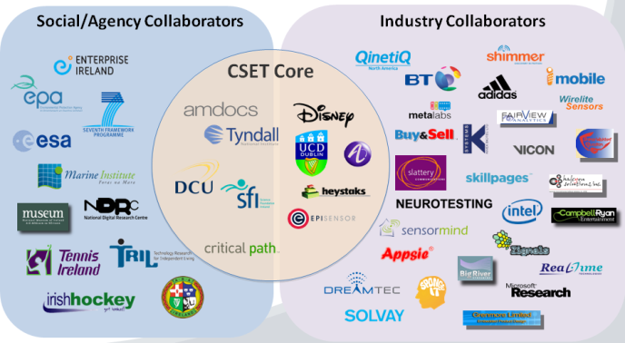 CLARITY Partners and Collaborators